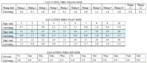 Phép cân xương tính số xem lượng chỉ đoán số phận sang giàu